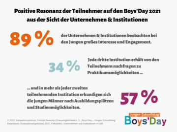 Grafik zur Resonanz der Teilnehmer am Boys'Day 2021