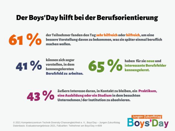 Grafik zur Frage nach dem Boys'Day 2021 und Hilfe bei der Berufsorientierung