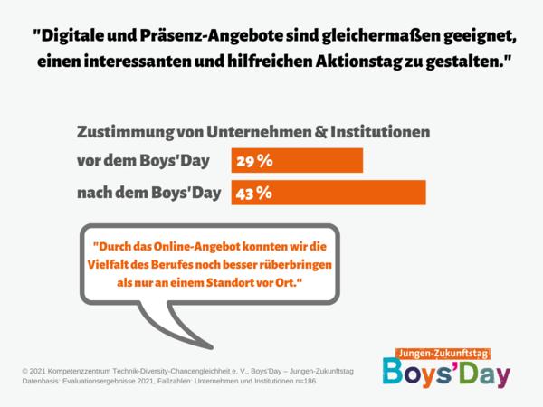 Grafik zu digitalen Angeboten am Boys'Day 2021