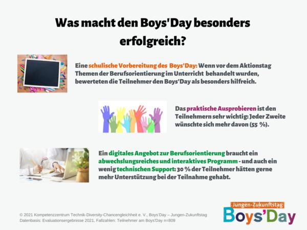 Grafik zur Frage was den Boys'Day erfolgreich macht