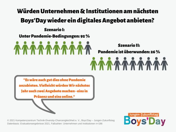 Grafik zur Frage nach digitalen Angeboten am Boys'Day 2021