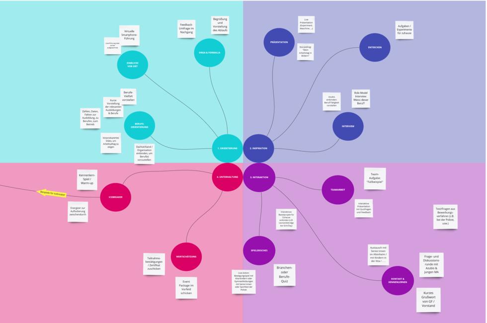 Screenshot Ideenboard